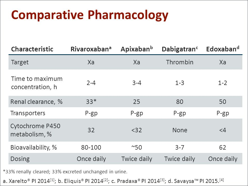 Comparative Pharmacology