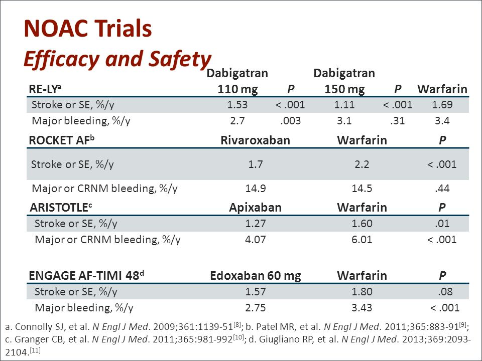 NOAC Trials Efficacy and Safety RE-LYa Dabigatran 110 mg P 150 mg