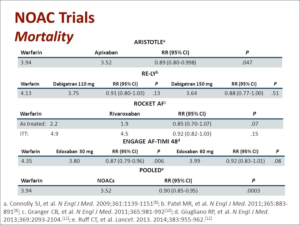 NOAC Trials Mortality ARISTOTLEa RE-LYb ROCKET AFc ENGAGE AF-TIMI 48d