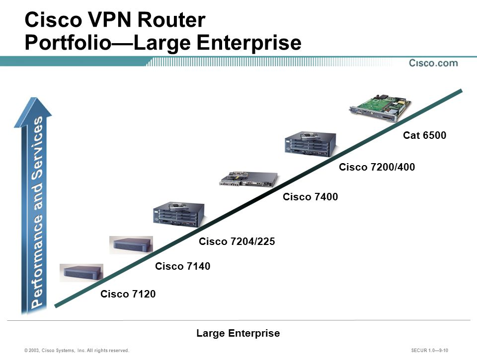 Cisco VPN Router Portfolio—Large Enterprise