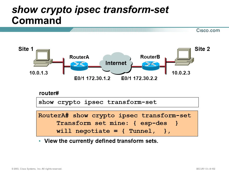 show crypto ipsec transform-set Command