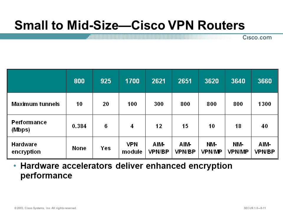 Small to Mid-Size—Cisco VPN Routers