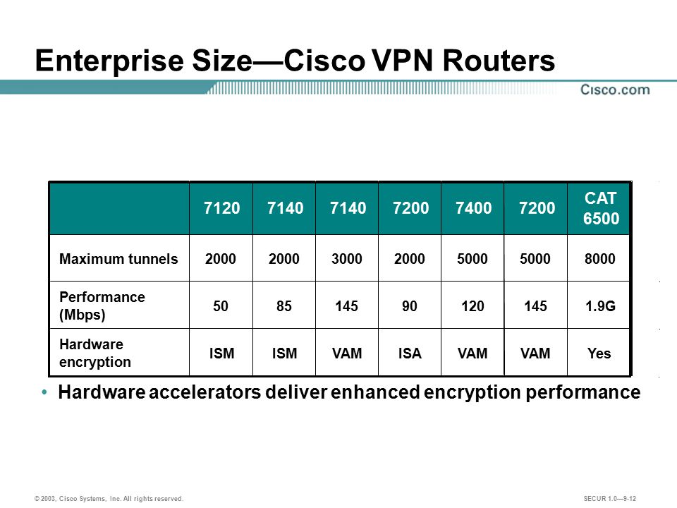 Enterprise Size—Cisco VPN Routers