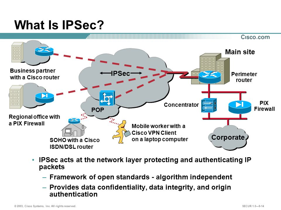 What Is IPSec Main site IPSec Corporate