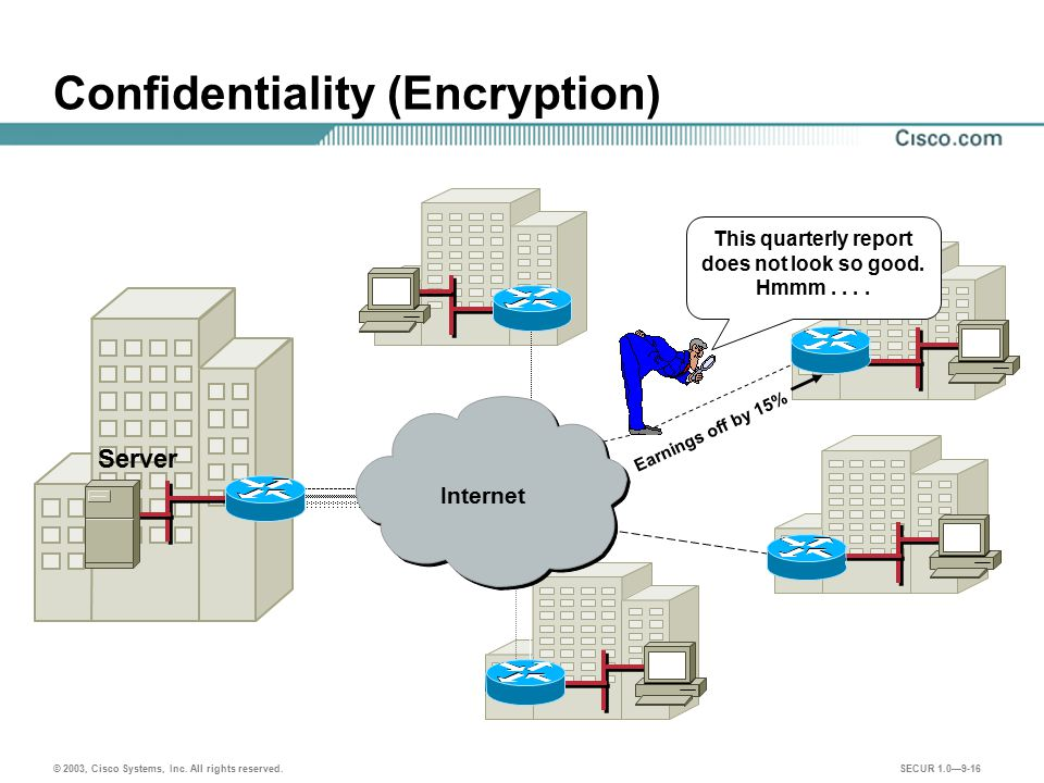 Confidentiality (Encryption)