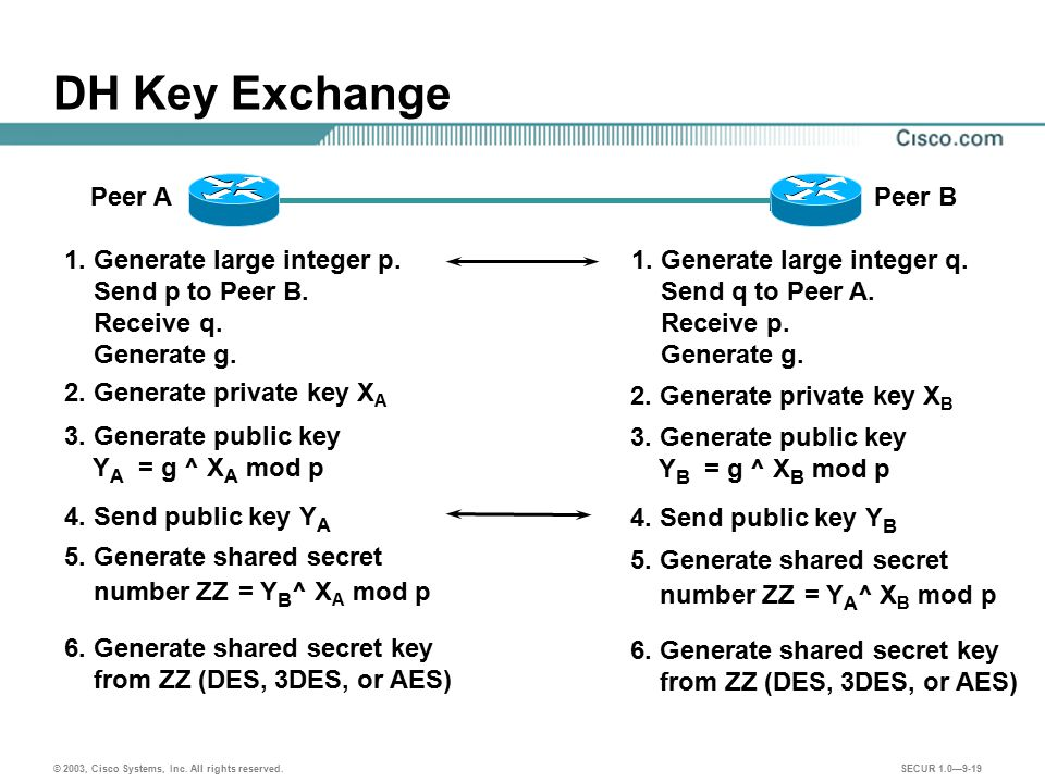 2. Generate private key XA 2. Generate private key XB