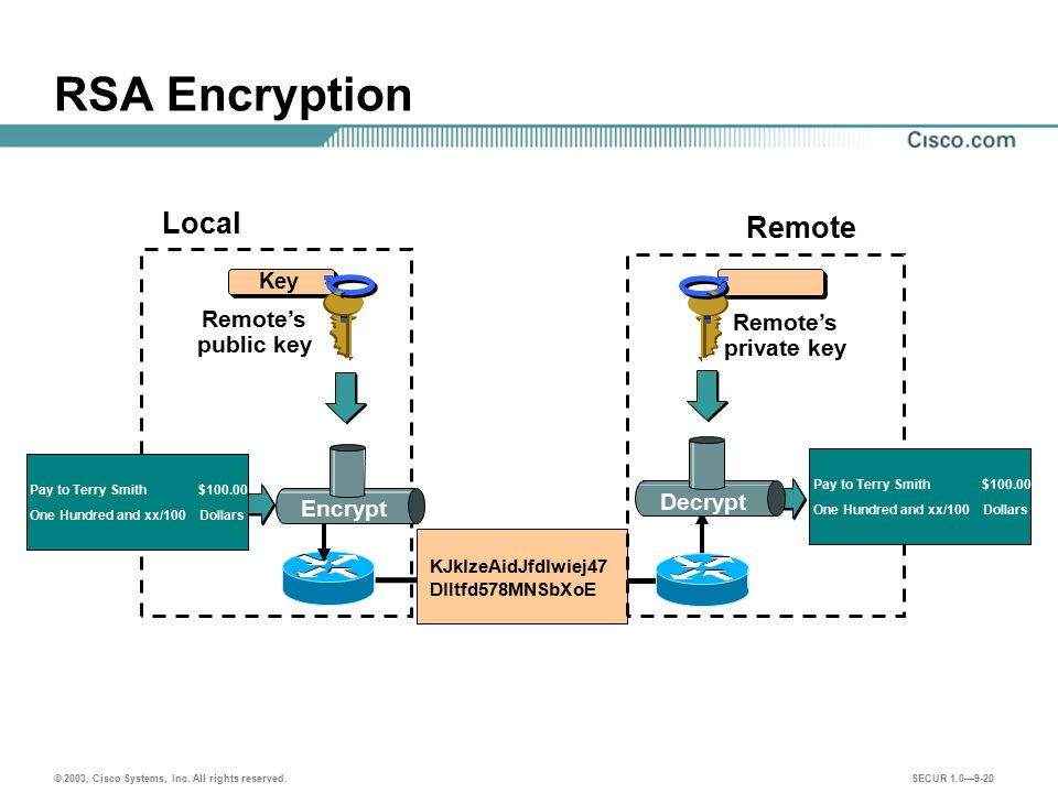 RSA Encryption Local Remote Remote's Remote's public key private key