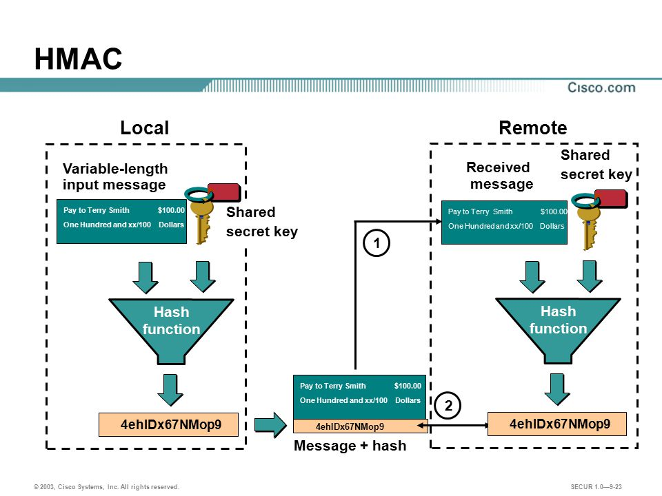HMAC Local Remote Shared secret key Received