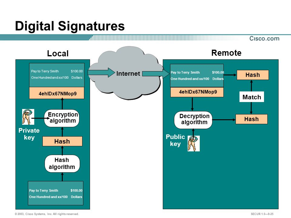 Digital Signatures Local Remote Internet Match Private key Public Hash