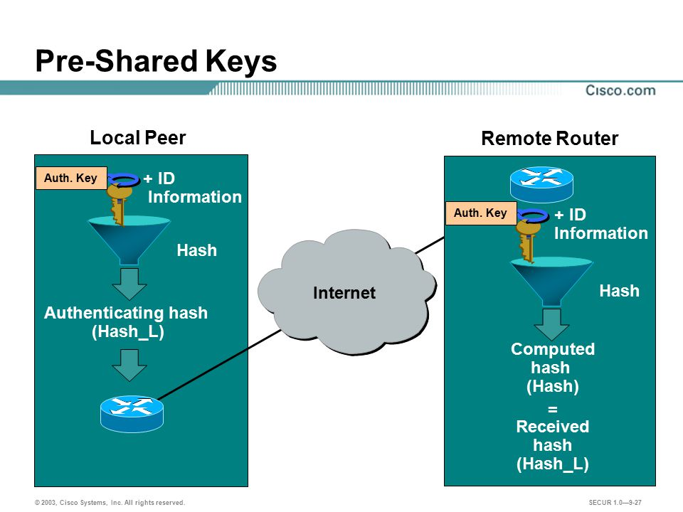 Pre-Shared Keys Local Peer Remote Router + ID Information + ID