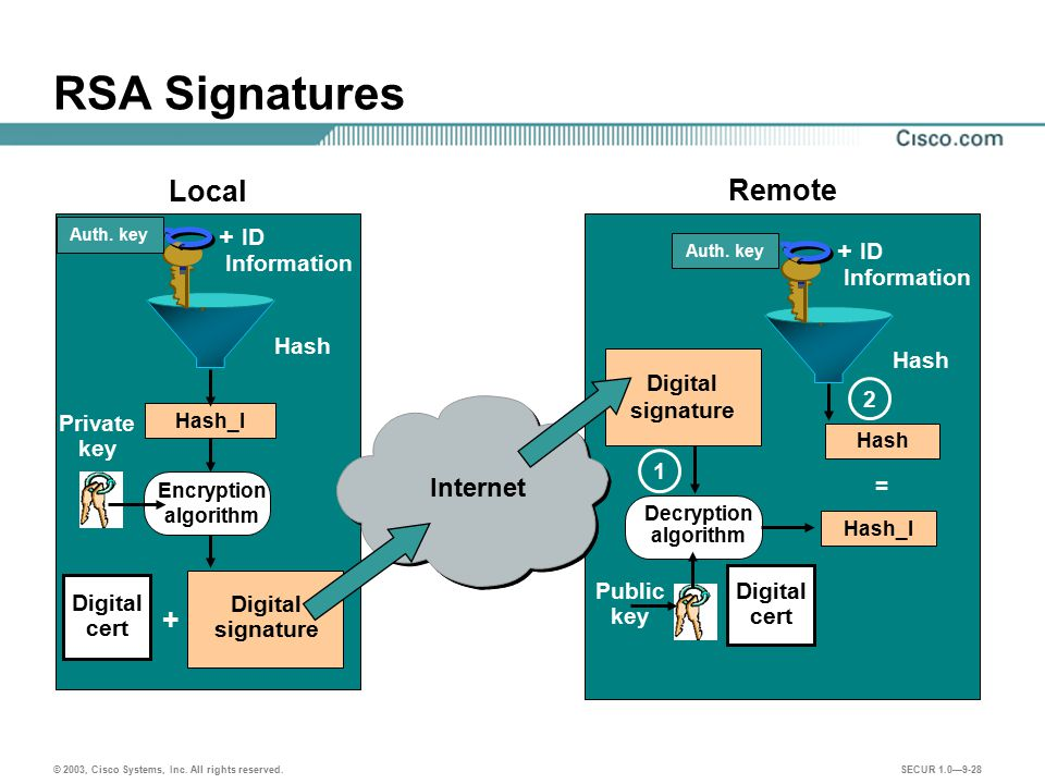RSA Signatures Local Remote + + ID + ID Internet Information