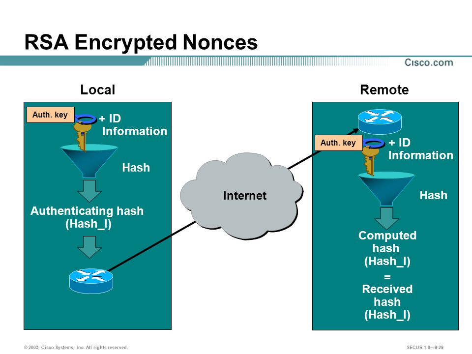RSA Encrypted Nonces Local Remote + ID Information + ID Information