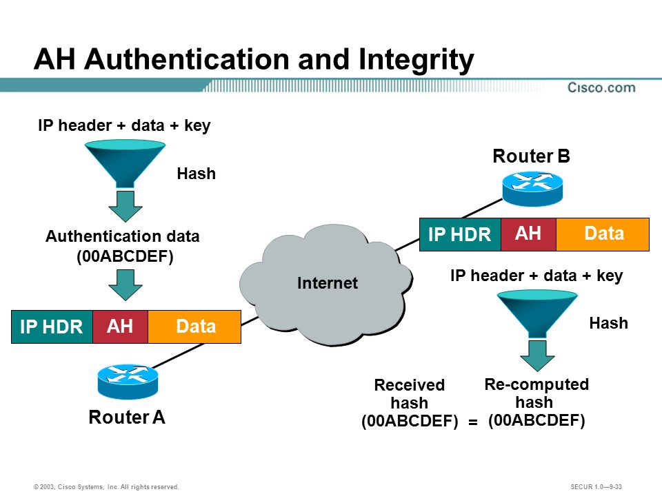 AH Authentication and Integrity