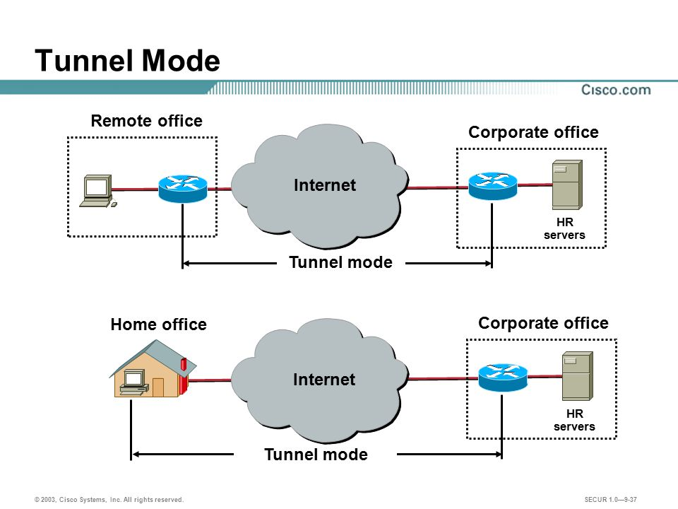 Tunnel Mode Remote office Corporate office Internet Tunnel mode