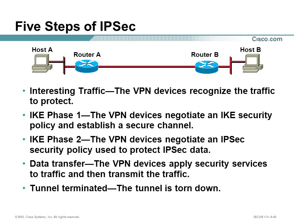 Five Steps of IPSec Host A. Host B. Router A. Router B. Interesting Traffic—The VPN devices recognize the traffic to protect.