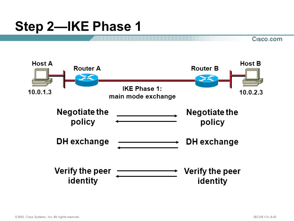 Step 2—IKE Phase 1 Negotiate the policy Negotiate the policy