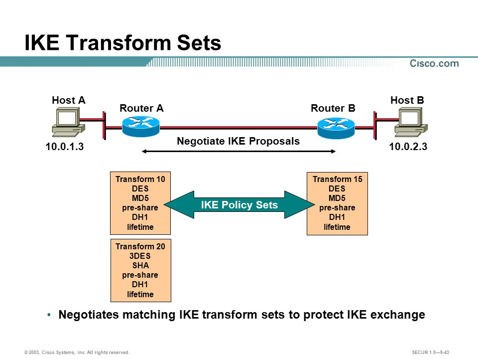 IKE Transform Sets Host A. Host B. Router A. Router B. Negotiate IKE Proposals