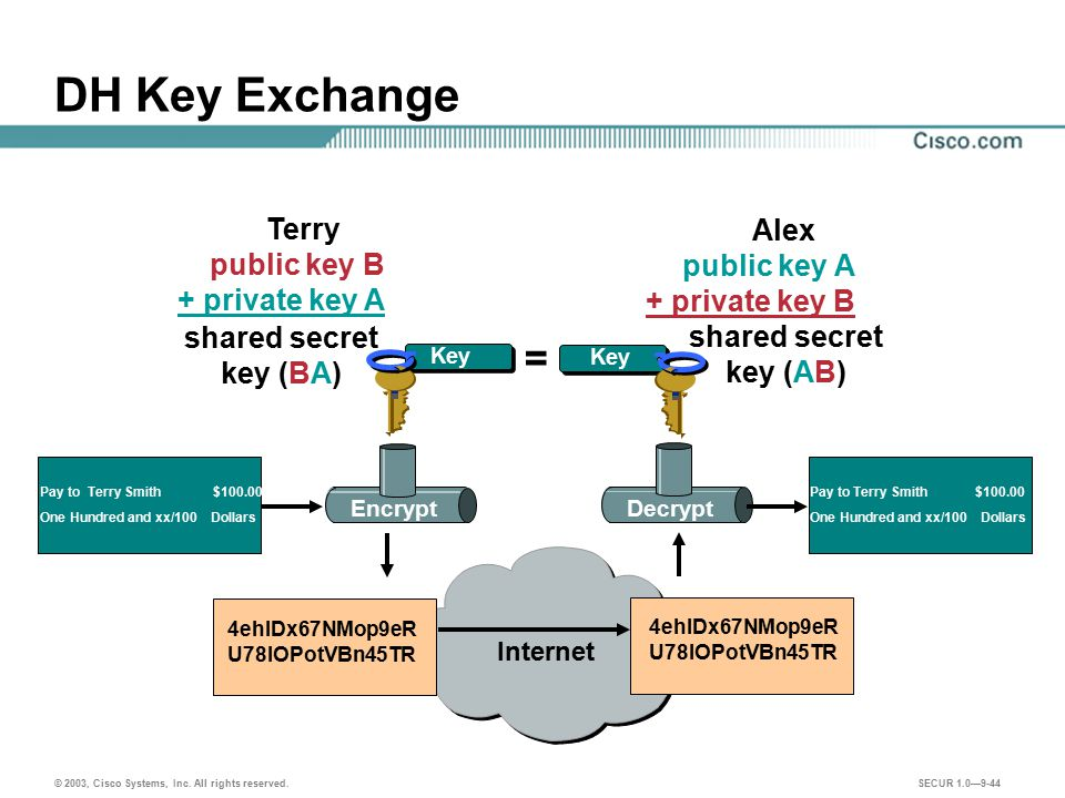 DH Key Exchange = Terry Alex public key B public key A + private key A