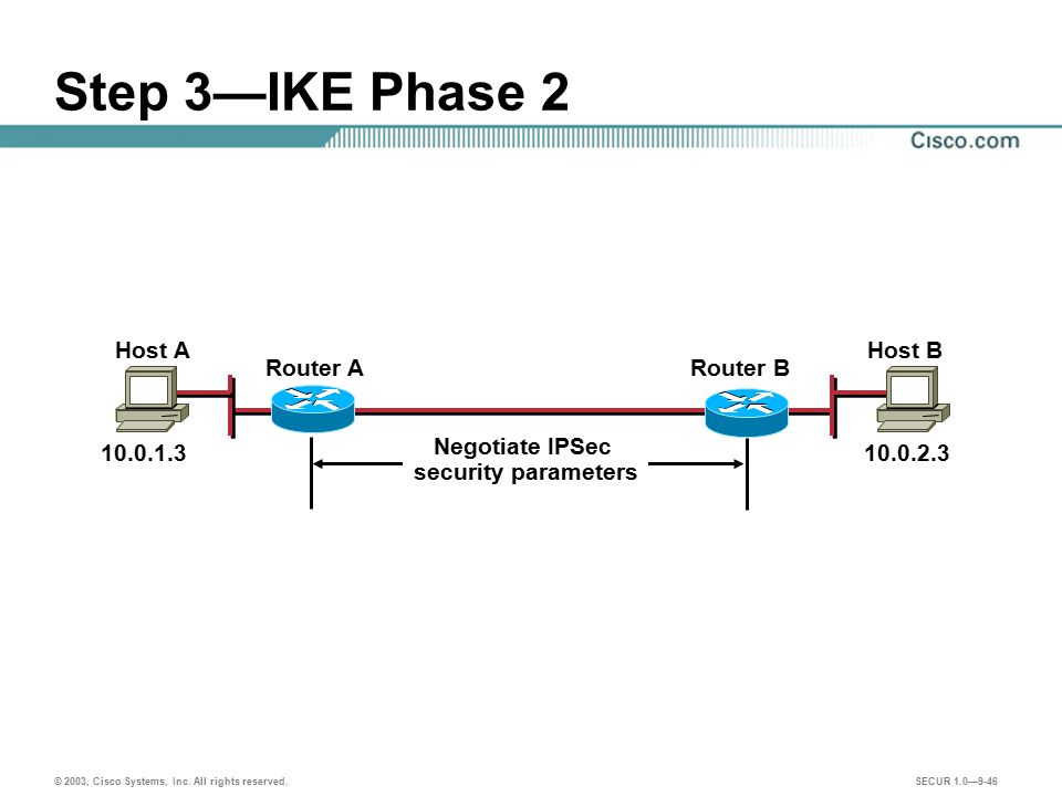 Step 3—IKE Phase 2 Host A Host B Router A Router B