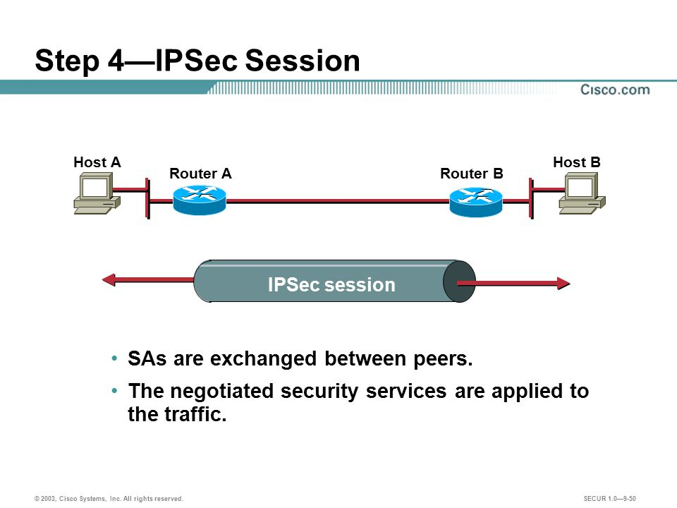 Step 4—IPSec Session SAs are exchanged between peers.
