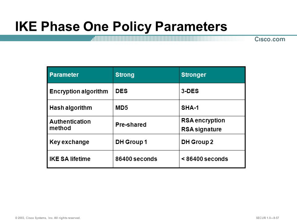 IKE Phase One Policy Parameters