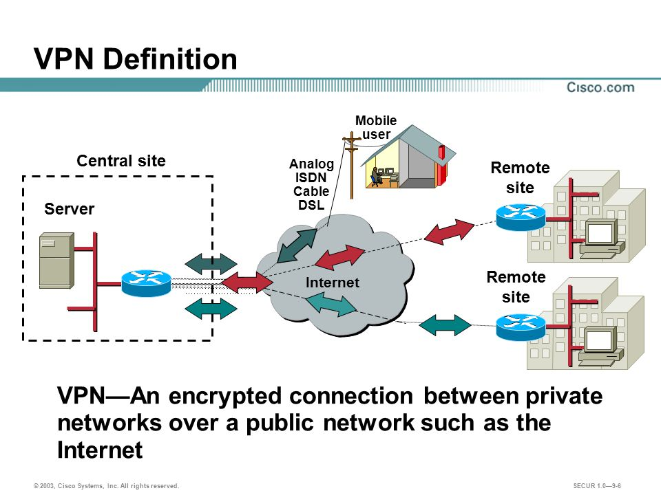 VPN Definition Mobile. user. Central site. Analog. ISDN. Cable. DSL. Remote. site. Server.