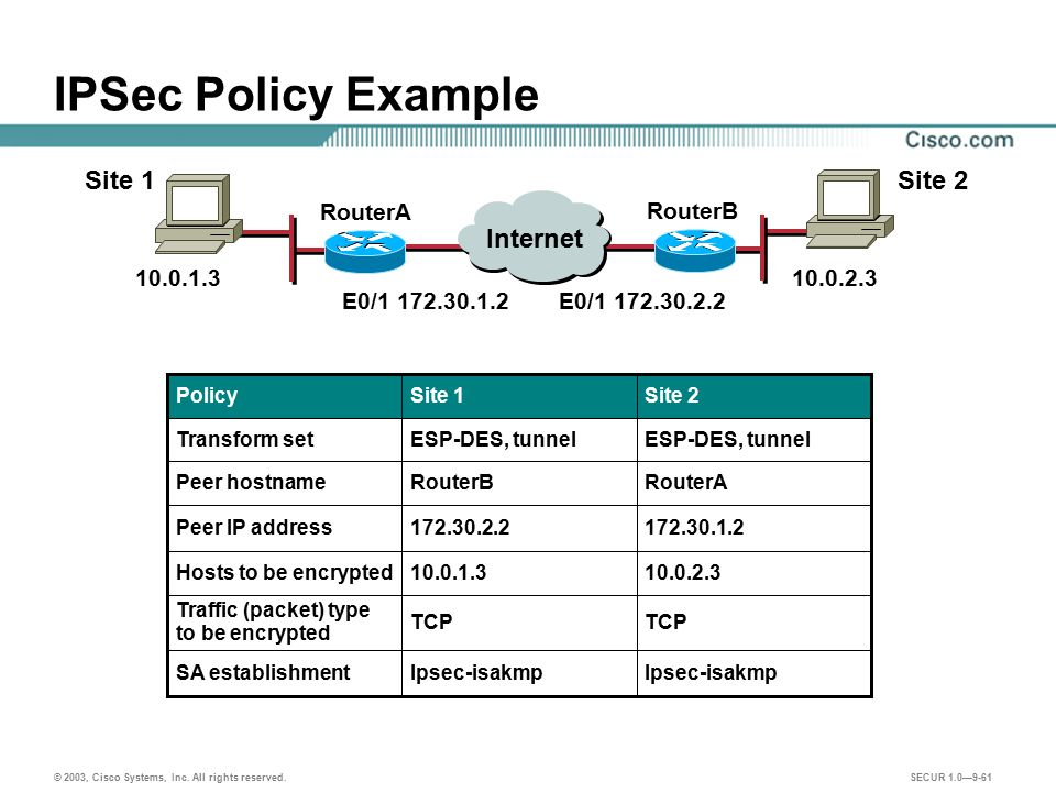 IPSec Policy Example Site 1 Site 2 Internet RouterA RouterB