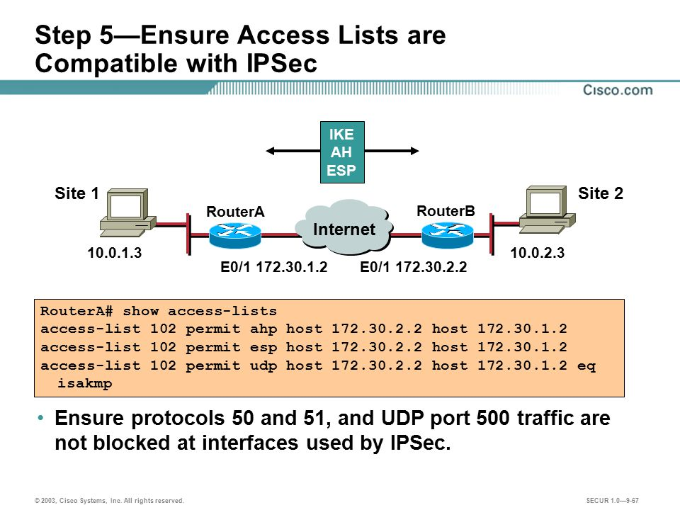 Step 5—Ensure Access Lists are Compatible with IPSec
