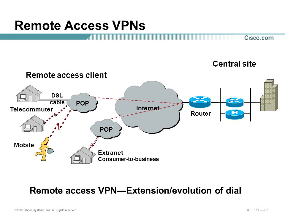 Remote Access VPNs Remote access VPN—Extension/evolution of dial