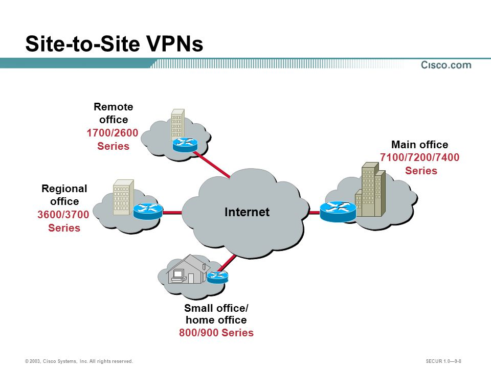 Site-to-Site VPNs Internet Remote office 1700/2600 Series Main office