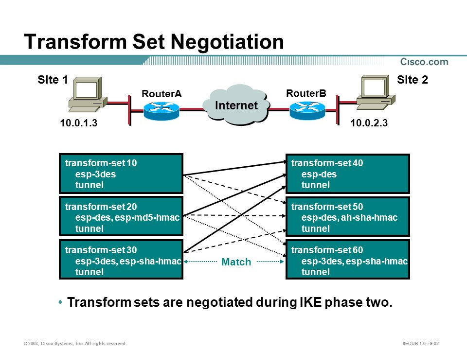 Transform Set Negotiation