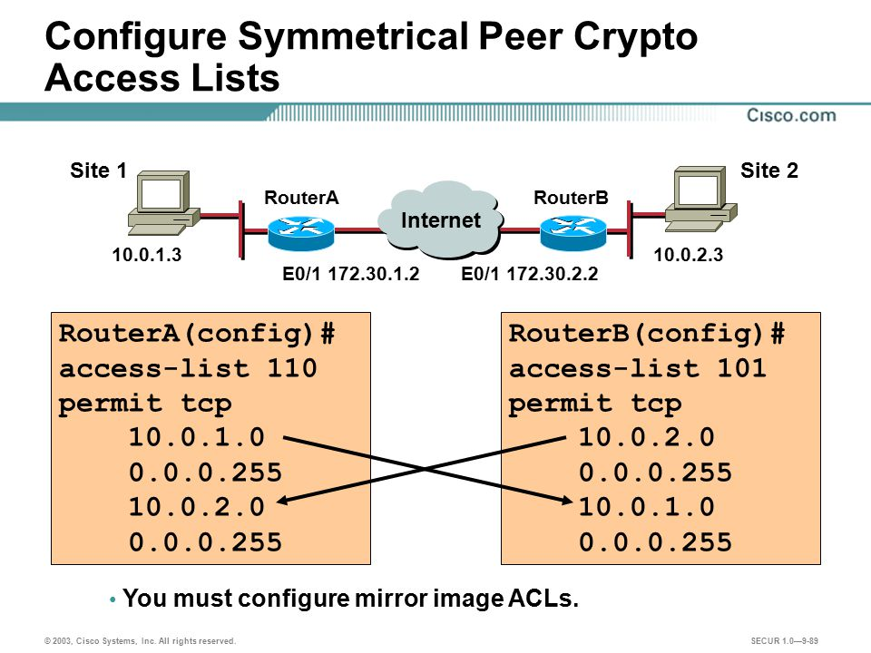 Configure Symmetrical Peer Crypto Access Lists