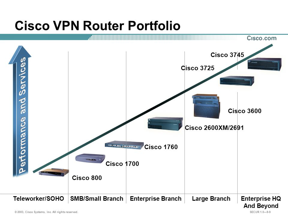 Cisco VPN Router Portfolio