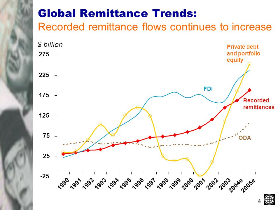 global remittances Total fees include cross border, service fees, and exchange rate fees • with  global remittances expected to be $ 600 billion in 2016, according.
