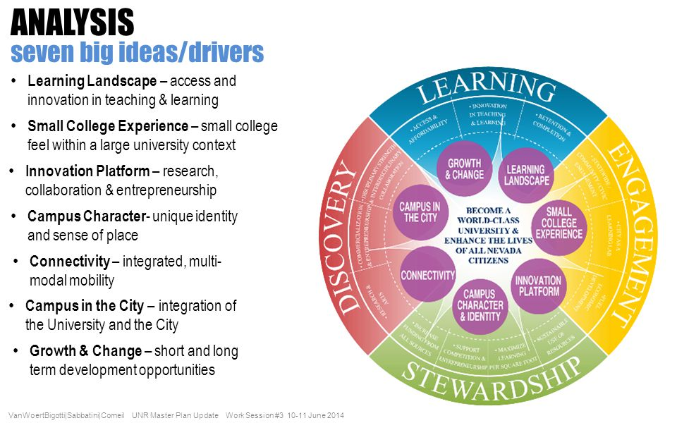 an analysis of the college campus as a place for learning Learn more about campus applied behavior analysis graduate programs on campus classroom learning – some college applied behavior analysis.