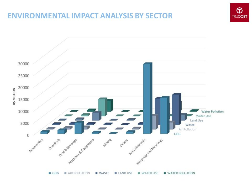 Environmental impact analysis by sector
