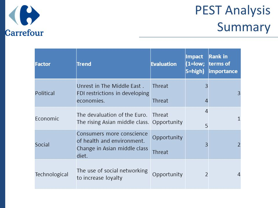 Pest analysis for kfc