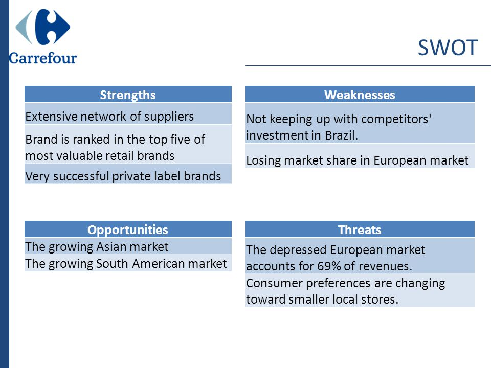 carrefour swot