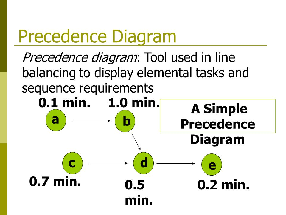 Images For Line Balancing Precedence Diagram Desktop6hd9mobile