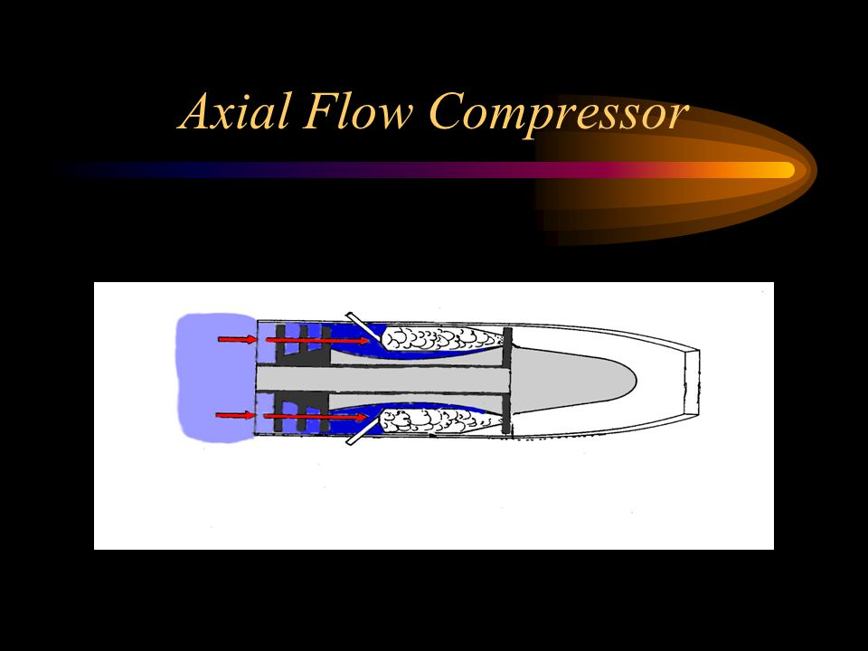design of axial flow compressor with Design and analysis of stator, rotor and blades of axial flow compressor | issn: 2321-9939 it is necessary to design axial flow compressor at preliminary.