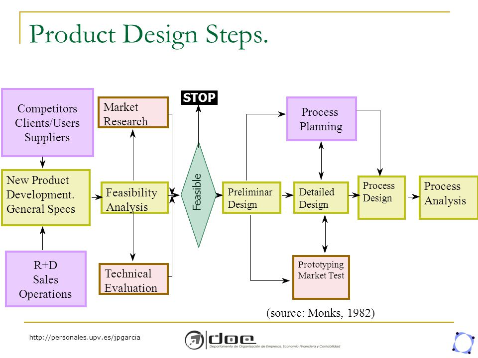Introduction life cycle product design phases qfd and for Product design process