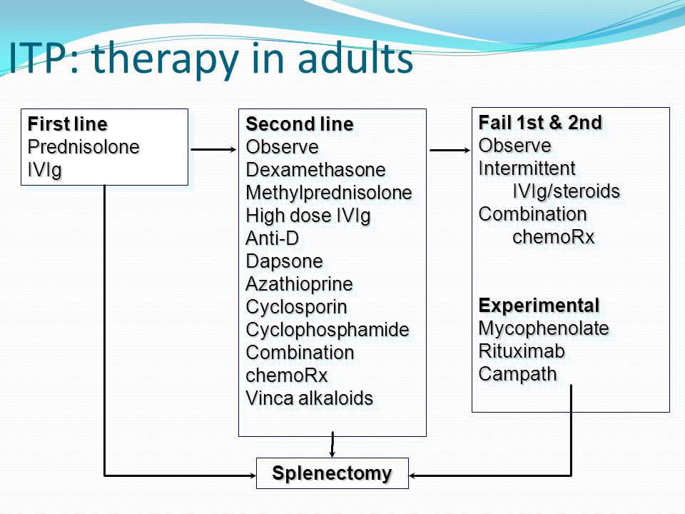 itp steroid therapy