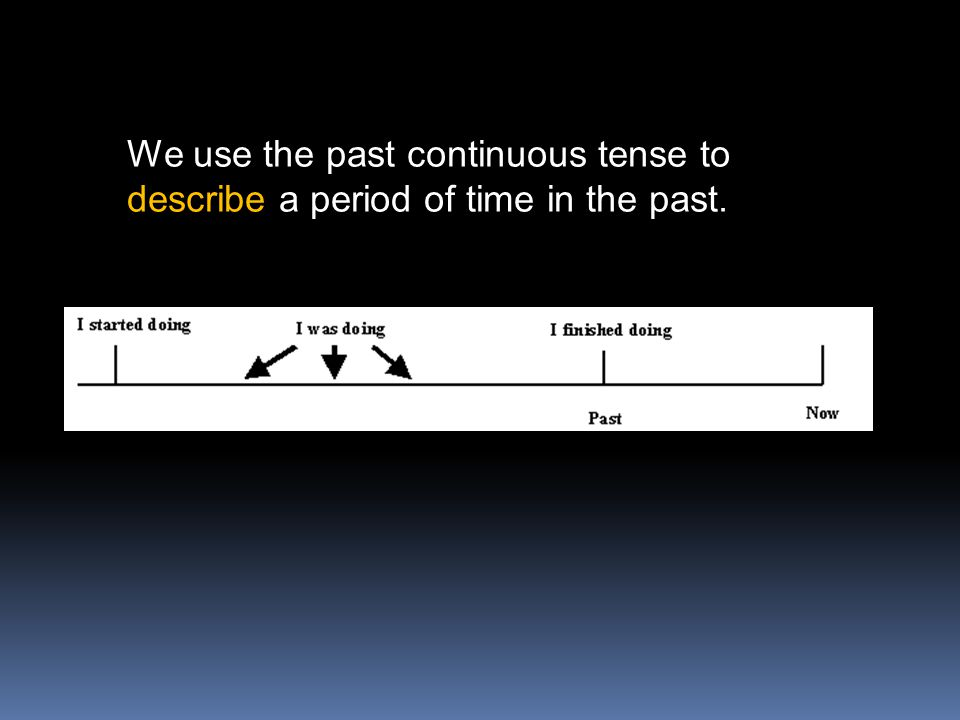 We use the past continuous tense to describe a period of time in the past.