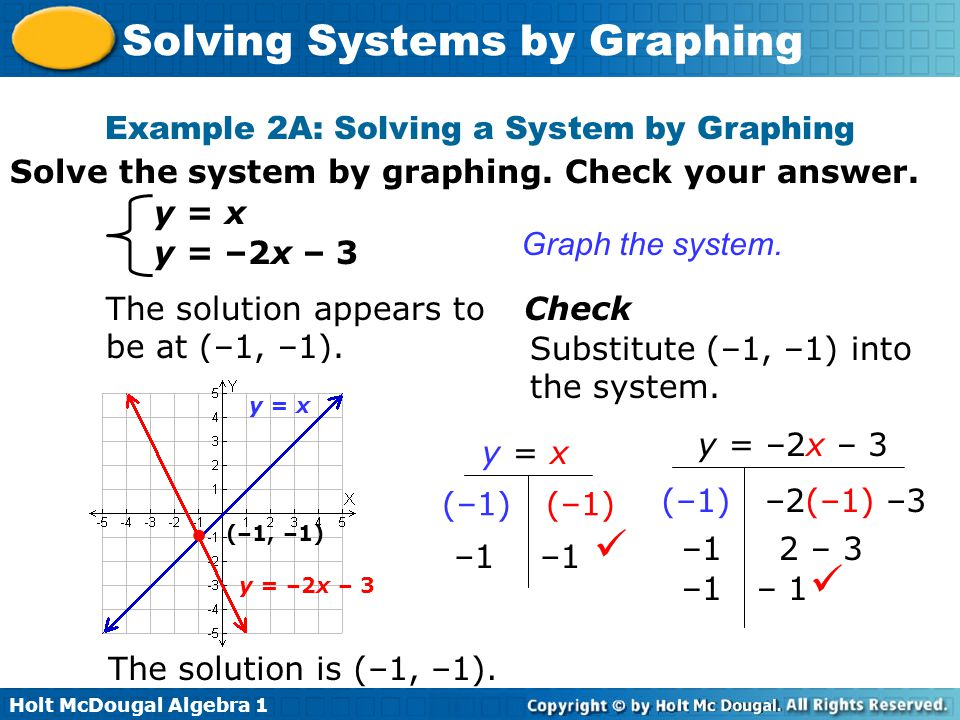 Example 2A: Solving a System by Graphing