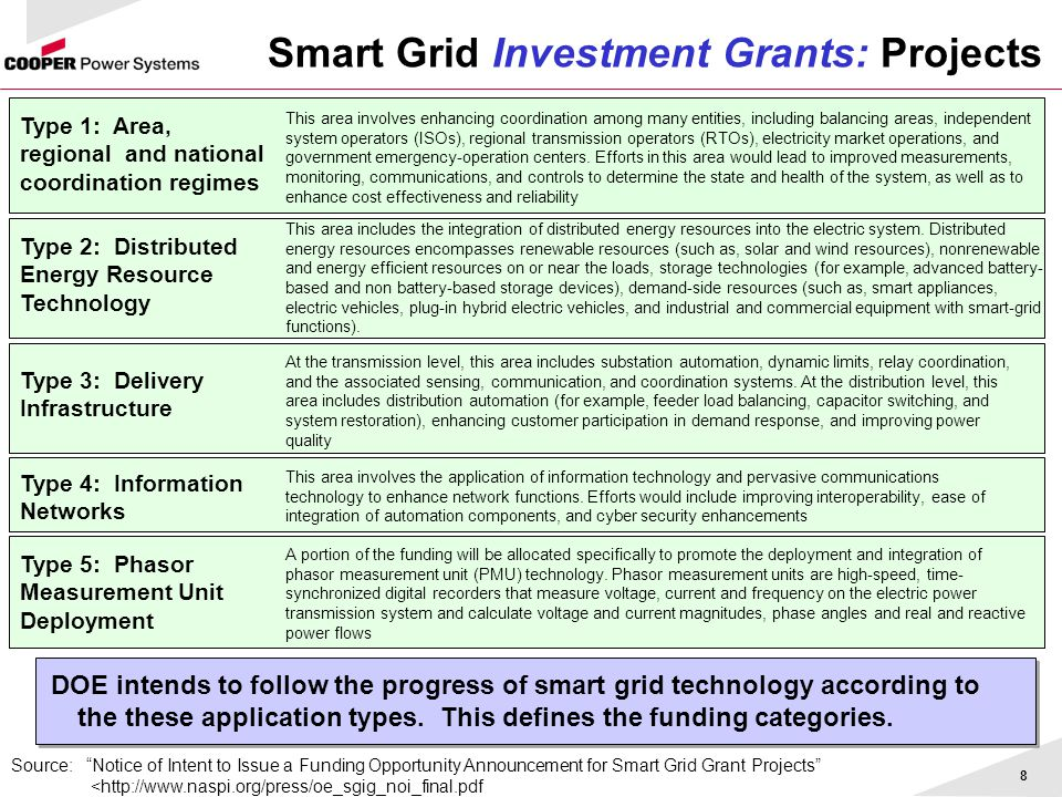 Smart grid technology and applications pdf