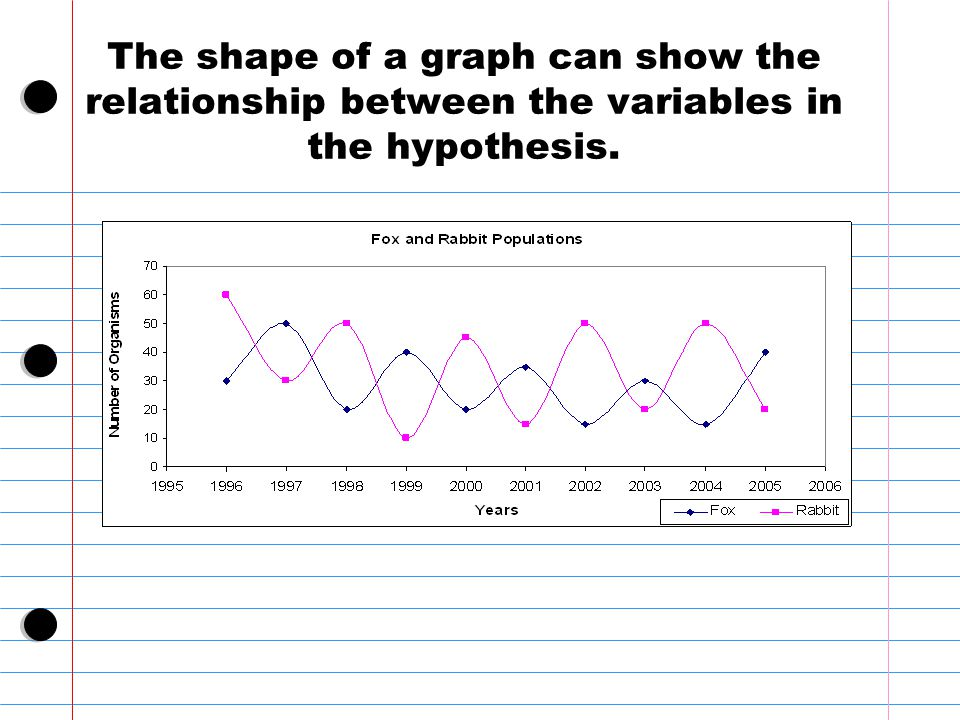 when we graph the relationship between two variables whose product