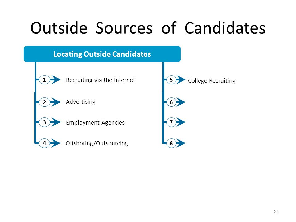 Outside Sources of Candidates