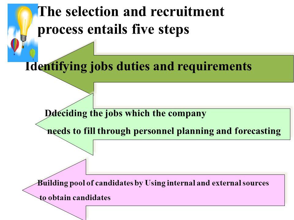The selection and recruitment process entails five steps
