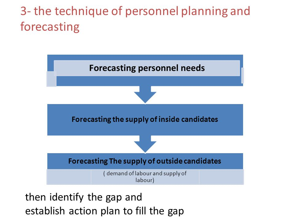 3- the technique of personnel planning and forecasting