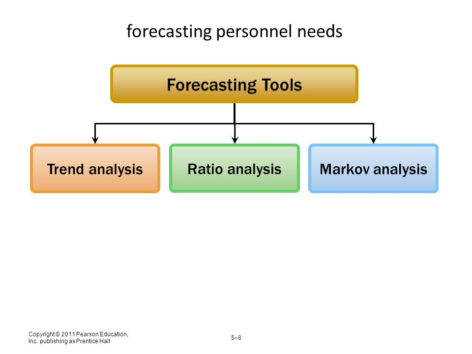 forecasting personnel needs